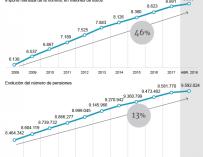 Evolución gasto en pensiones