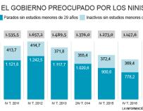 Evolución de los ninis en España