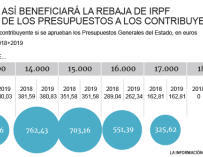 Ahorro contribuyentes por rebaja IRPF.