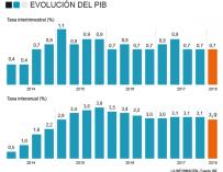 Evolucion PIB