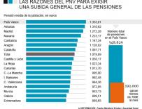 La pensión media por comunidades autónomas