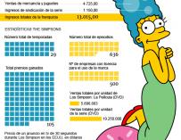 Día de Los Simpson