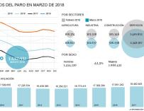 Datos Paro de marzo 2018