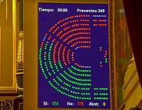 Foto panel votaciones Congreso