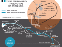 Gráfico de Hyperloop.
