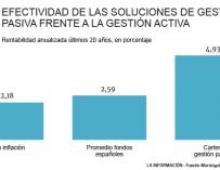 Evolución de los fondos de gestión activa y pasiva frente a la inflación