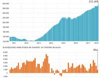 Evolución del patrimonio y suscripciones de los fondos de inversión