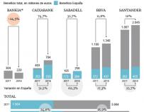 Gráfico con los beneficios en la gran banca de España