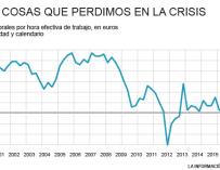 La subida de los salarios en España 2000-2017