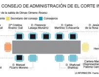 Composición del Consejo de Administración de El Corte Inglés