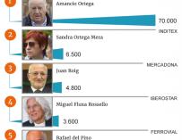 Mayores fortunas de España