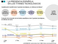 Gráfico de la presencia española en titanes tecnológicos