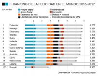 ranking de la felicidad en el mundo 2018