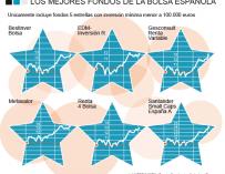 Los fondos de inversión cinco estrellas de la bolsa española