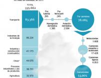 Gráfico emisiones España.
