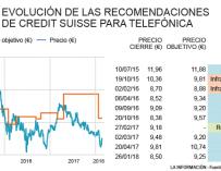 Recomendación de Credit Suisse sobre Telefónica