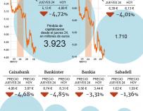 Evolución de los bancos tras la moción de censura