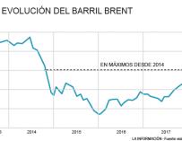 Gráfico evolución del Brent 17 de mayo de 2018