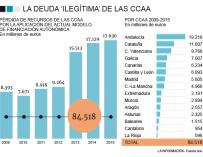 La deuda ilegítima de las comunidades autónomas