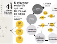 Modelo de producción 'eco' de Inditex