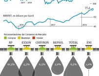 Potencial de las petroleras en bolsa