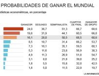 PROBABILIDADES DE GANAR EL MUNDIAL