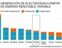 Gráfico renovables solar.