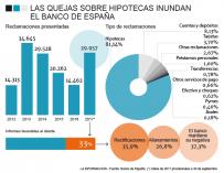 Gráfico con la evolución de las reclamaciones al Banco de España