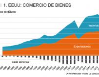 EEUU: Comercio de bienes (MM $)