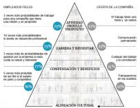 La pirámide para no perder el talento