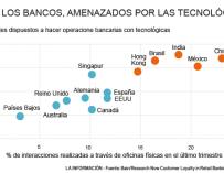 Los bancos, amenazados por las tecnológicas