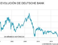 Evolución de Deutsche Bank en bolsa