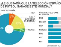 Votantes catalanes y victoria de España