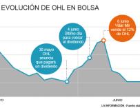 Evolución bursátil de OHL