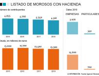 Gráfico Listado Morosos Hacienda 2018