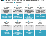 Altos cargos del Gobierno de Rajoy empiezan a recolocarse