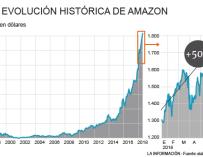 Evolución de Amazon en veinte años en bolsa