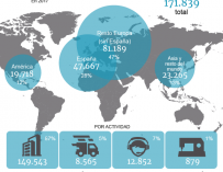Gráfico de la distribución de la plantilla de Inditex.