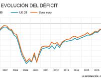 Gráfico déficit