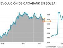 Gráfico evolución CaixaBank en el Ibex 29 de junio de 2018