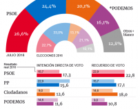Intención de voto Henneo Metroscopia
