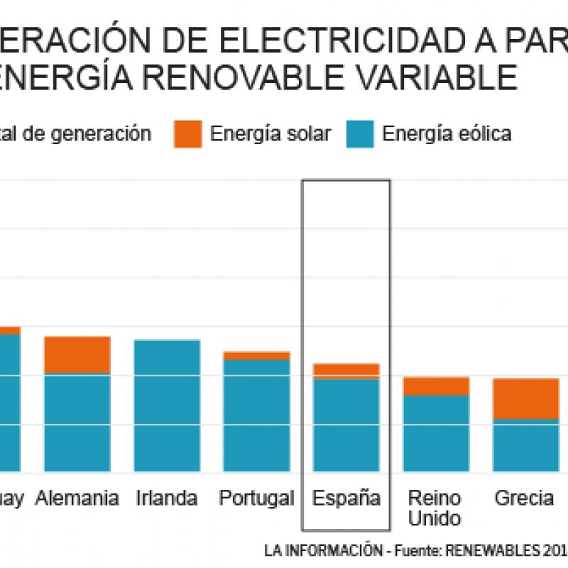 UE fija que el 32% sea energía renovable para el 2030