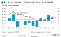 Gráfico gas natural.