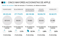 Cinco grandes accionistas de Apple