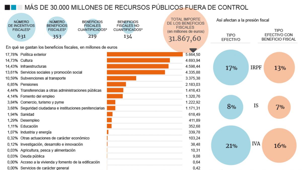 Hacienda admite que da 30.000 millones en ayudas fiscales sin saber si funcionan