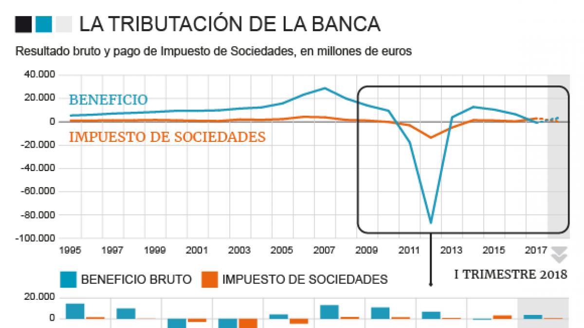 La banca no pagó impuestos durante tres años de crisis gracias a las deducciones