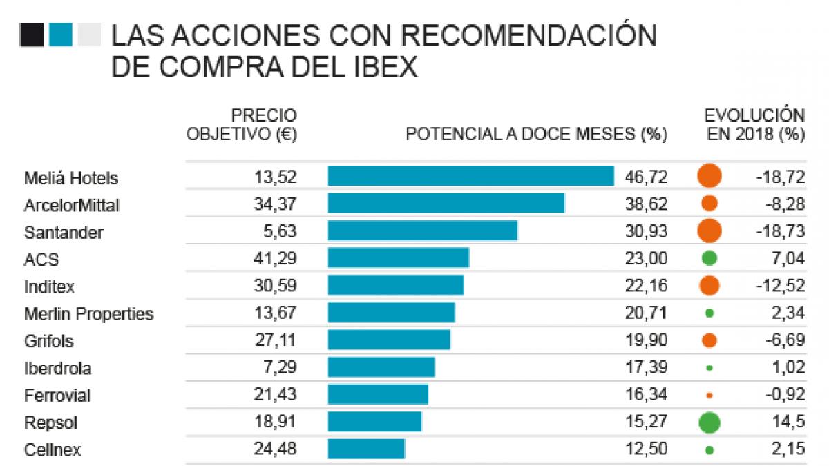 4d8876e6579 NOTICIAS BANCO SANTANDER - Santander, Repsol, Inditex... Una de cada tres  acciones del Ibex son para 'comprar' - Mercados y Bolsas - Diario La  Informacion