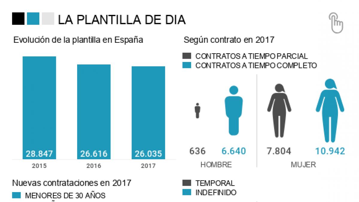 ¿Cuántos puestos de trabajo peligran en España con la reestructuración de Dia?