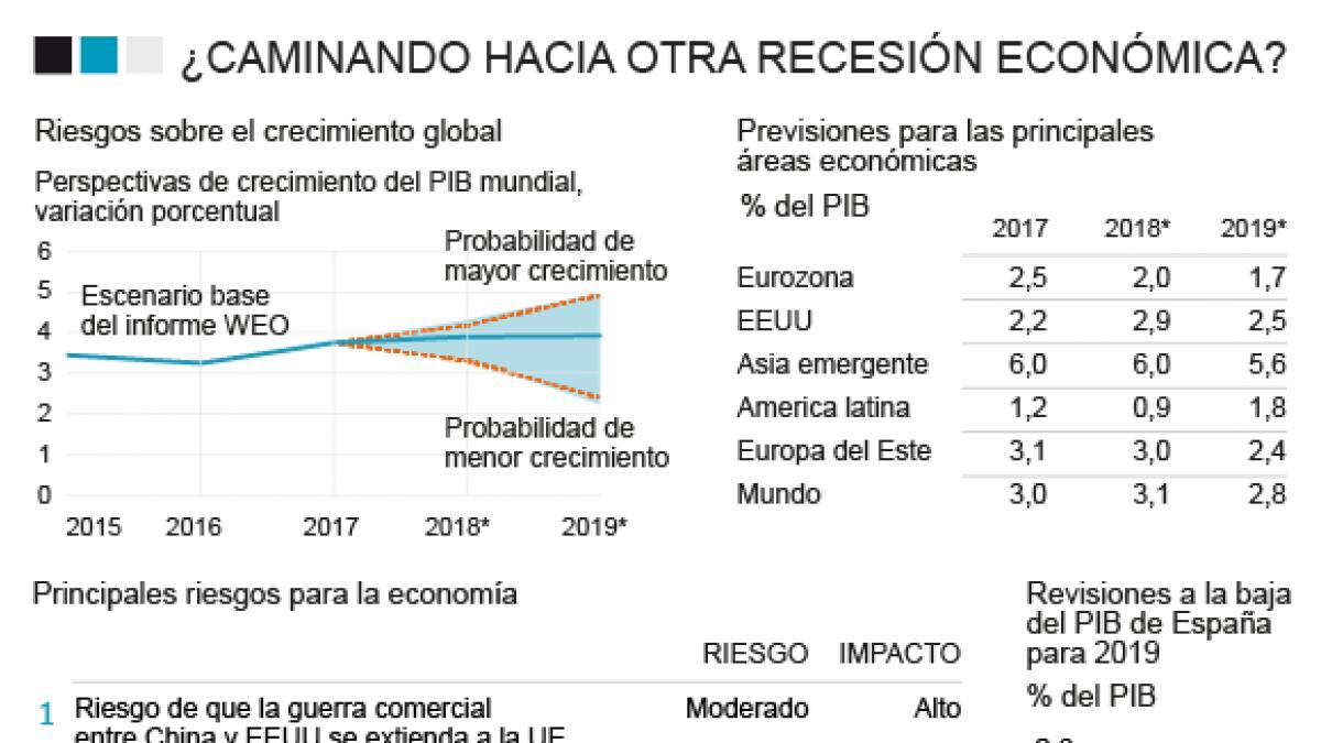 ¿Hacia una recesión? El batacazo de Apple alienta el pesimismo sobre la economía