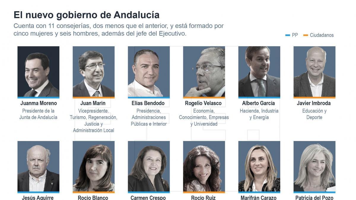 Bendodo controlar las delegaciones y mar n la oficina contra la corrupci n espa a diario la - Luckia oficinas madrid ...